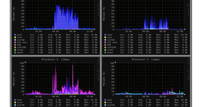 مجموعه دستورات برای مدیریت و مانیتورینگ فرآیندها در لینوکس