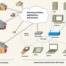 آشنایی با شبکههای کامپیوتری؛ قسمت ششم: وایفای در مقابل اینترنت