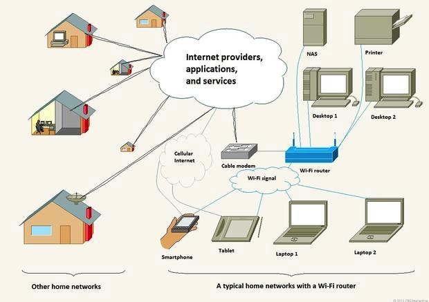 آشنایی با شبکههای کامپیوتری؛ قسمت ششم