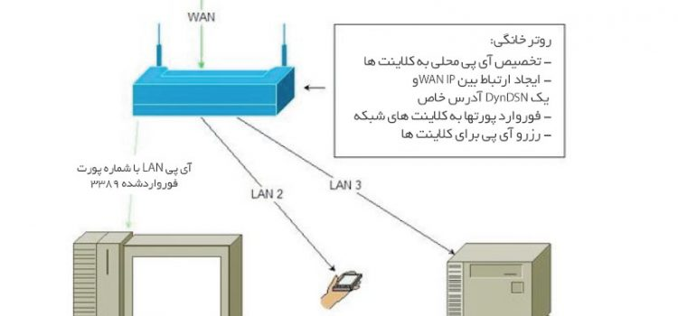 آشنایی با شبکههای کامپیوتری؛ قسمت پایانی: دسترسی راه دور به رایانههای شبکه