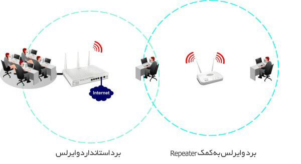 محدوده سیگنالهای شبکه به کمک Repeater
